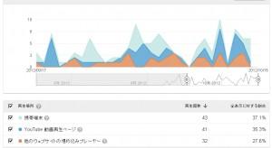 Youtubeアクセス解析